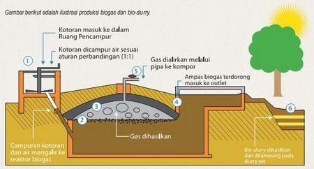 Biogas dan Bio Slurry