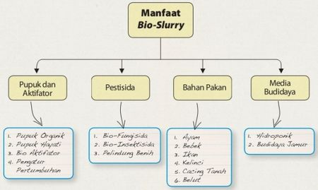 manfaat Bio-Slurry